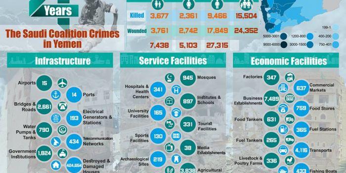 Le cifre dell'aggressione Saudita nello Yemen: 16.000 vittime, tra cui 3547 bambini